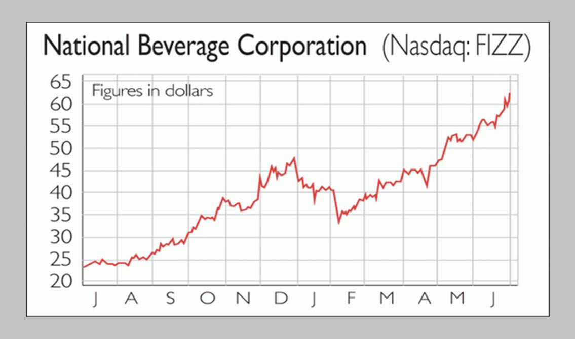 If Only You Invested in National Beverage Corp.