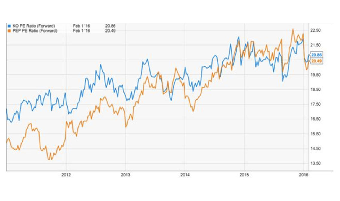 Is National Beverage a Better Investment Option Than Coke and Pepsi?