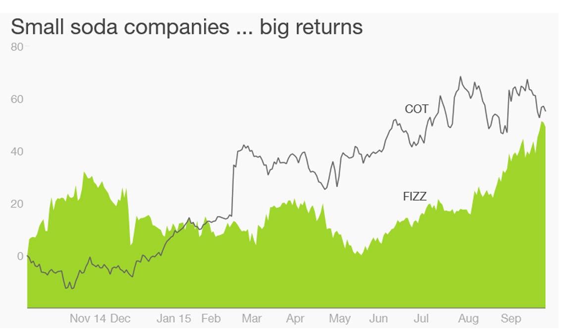LaCroix's Stock Rises Despite Rocky Market